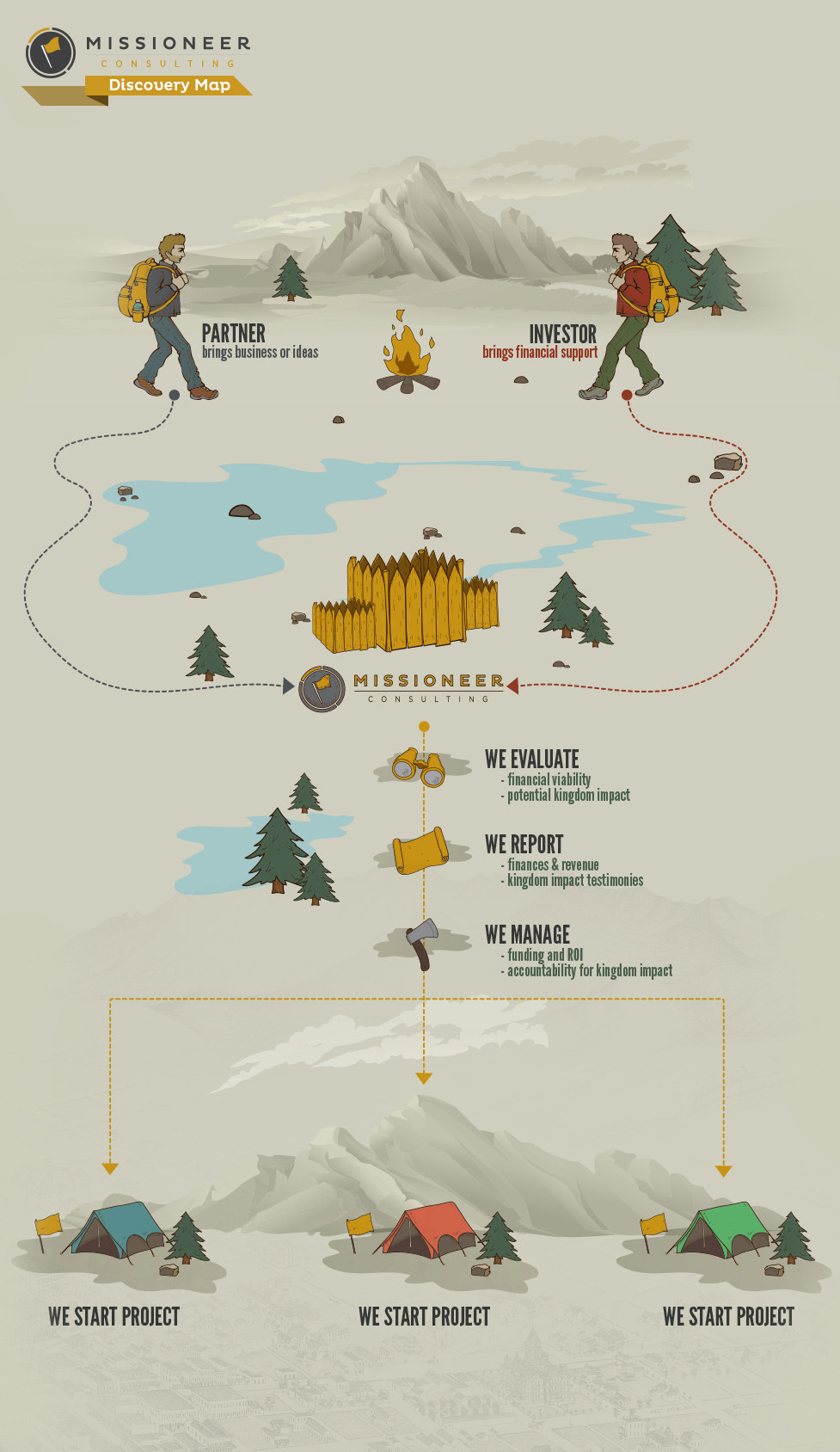 Missioneer Infographic